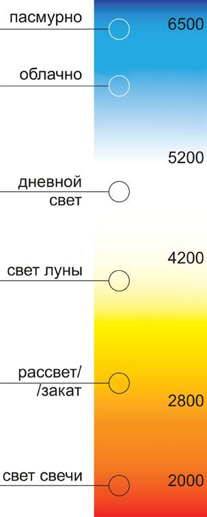 шкала температуры цвета в кельвинах